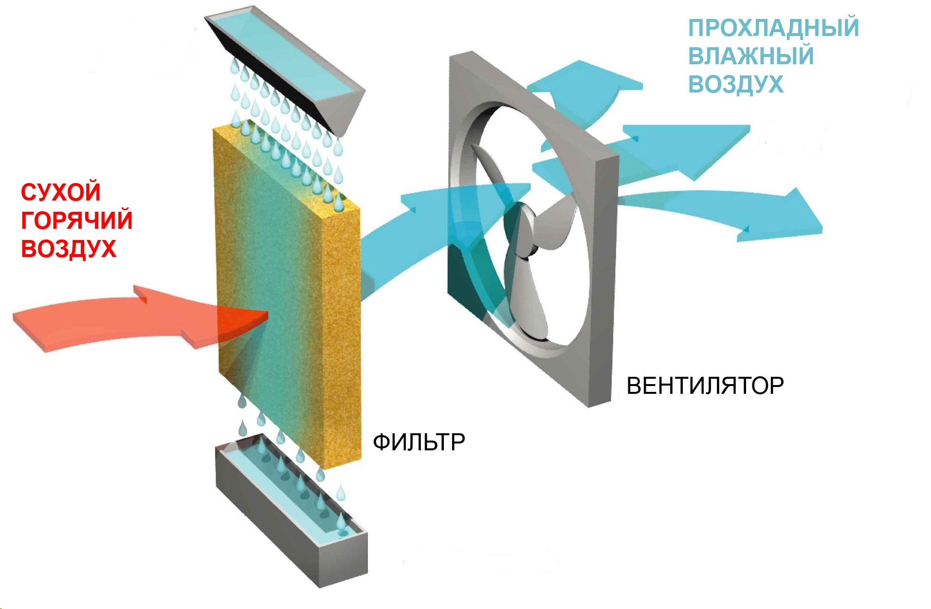 принцип работы воздухоохладителя